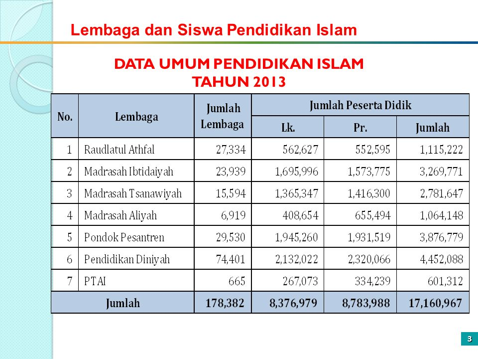 DATA UMUM PENDIDIKAN ISLAM
