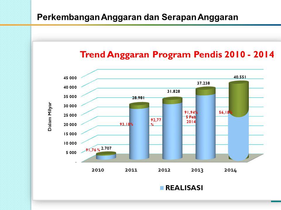 Perkembangan Anggaran dan Serapan Anggaran