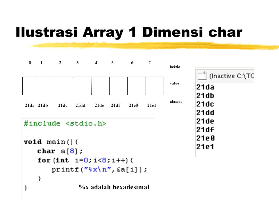 Ilustrasi Array 1 Dimensi char