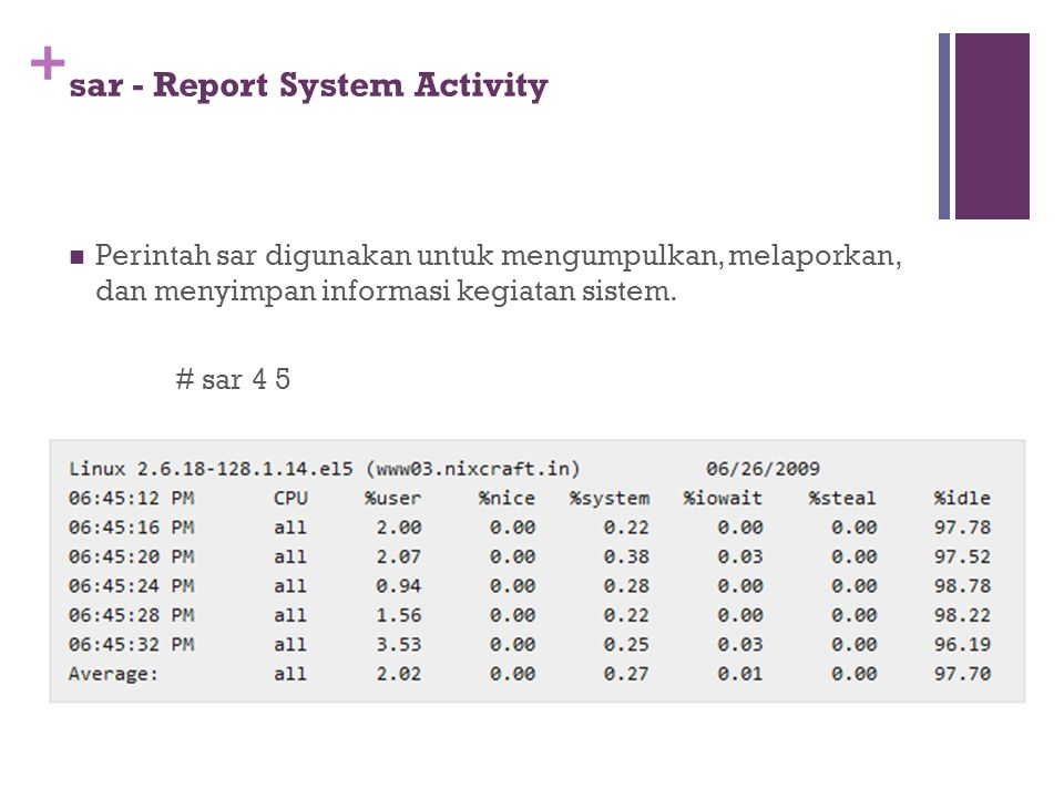 sar - Report System Activity