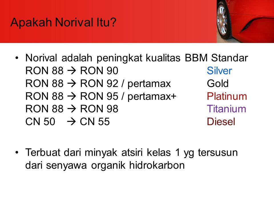 Apakah Norival Itu