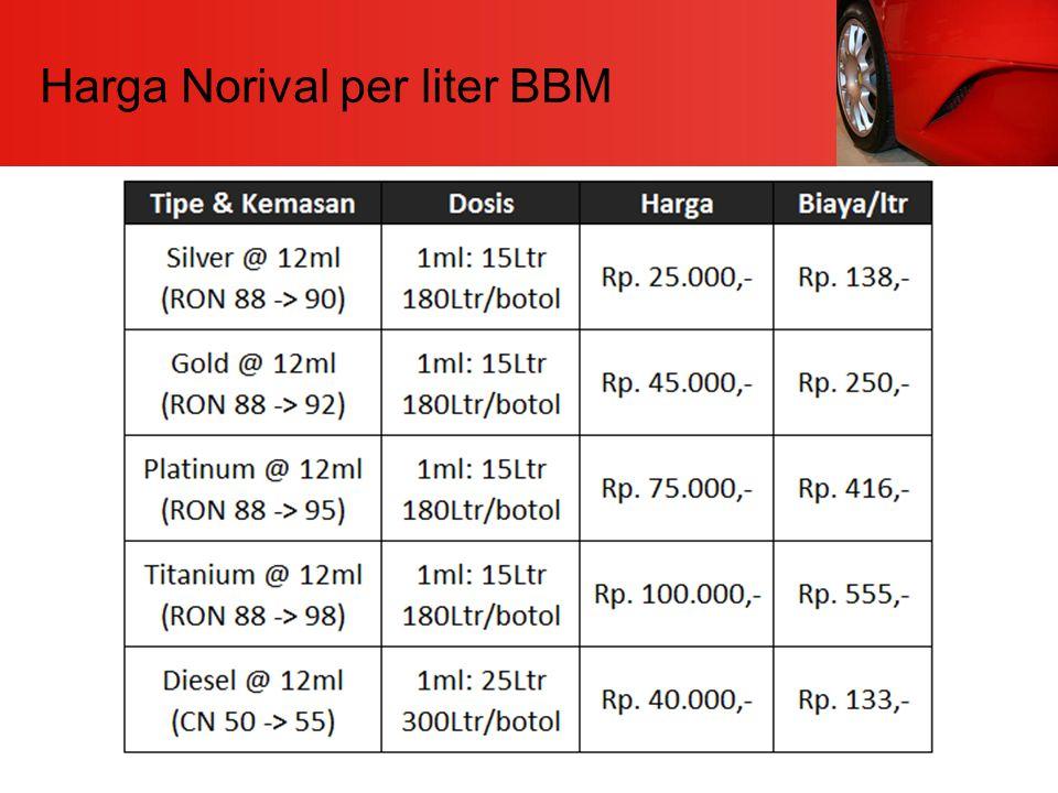Harga Norival per liter BBM