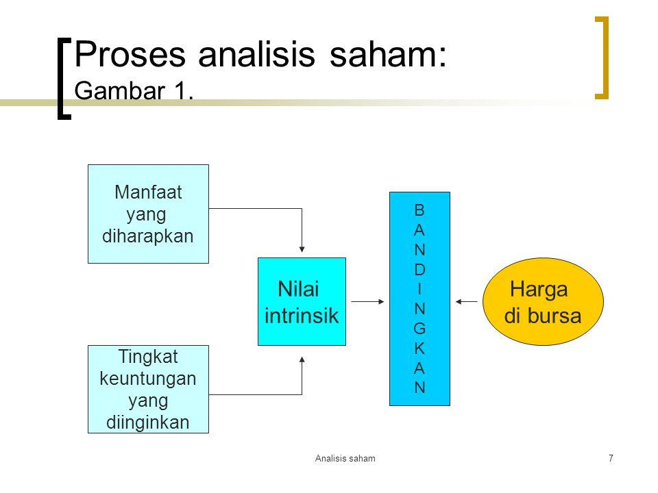 Proses analisis saham: Gambar 1.
