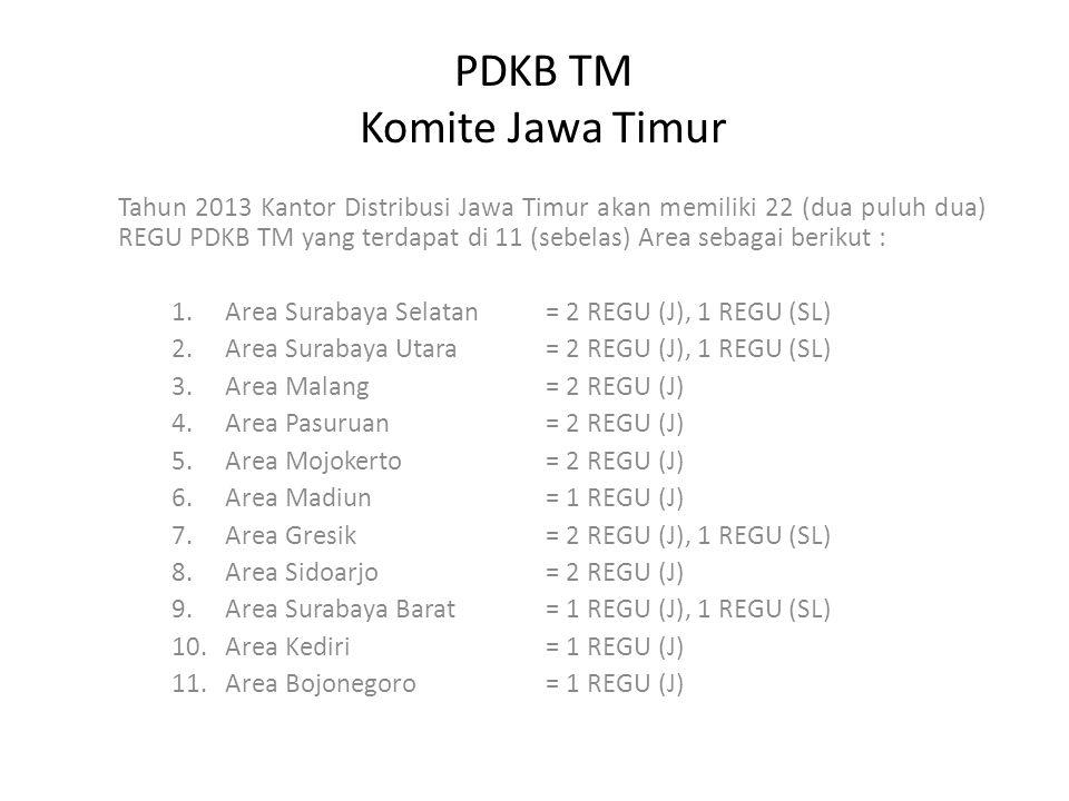 PDKB TM Komite Jawa Timur