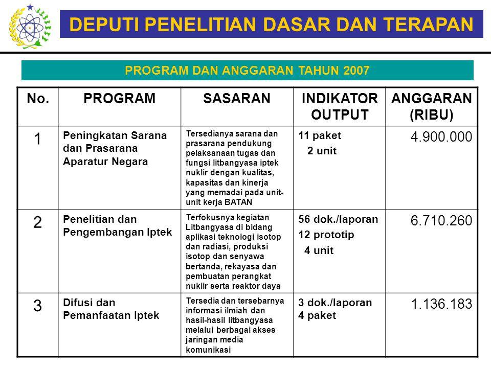 DEPUTI PENELITIAN DASAR DAN TERAPAN PROGRAM DAN ANGGARAN TAHUN 2007