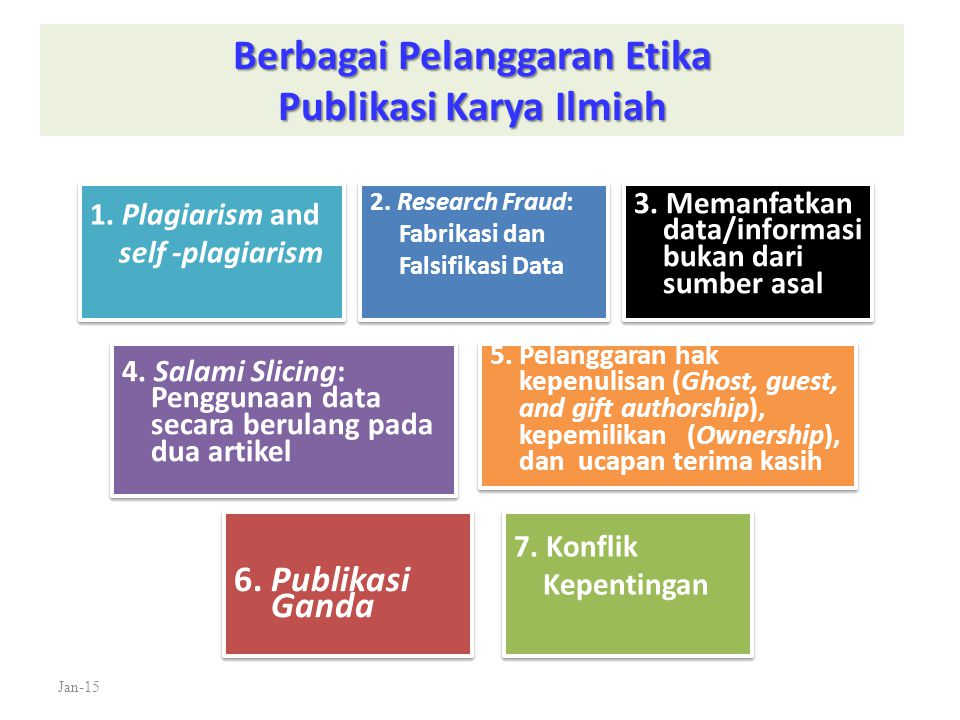 Berbagai Pelanggaran Etika Publikasi Karya Ilmiah