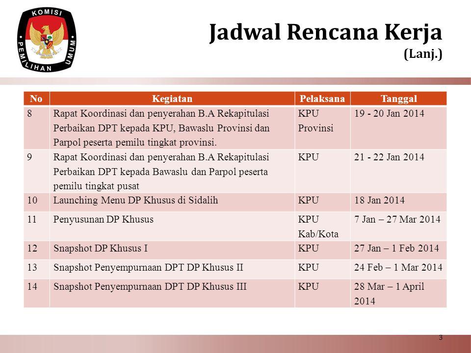 Jadwal Rencana Kerja (Lanj.) No Kegiatan Pelaksana Tanggal 8