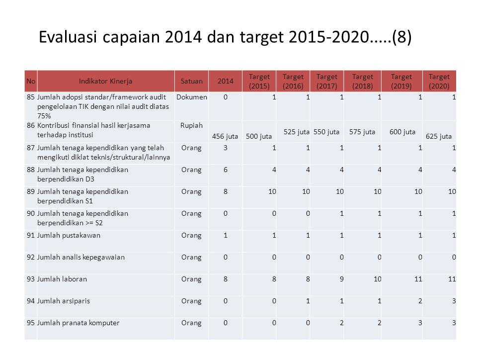 Evaluasi capaian 2014 dan target 2015-2020.....(8)