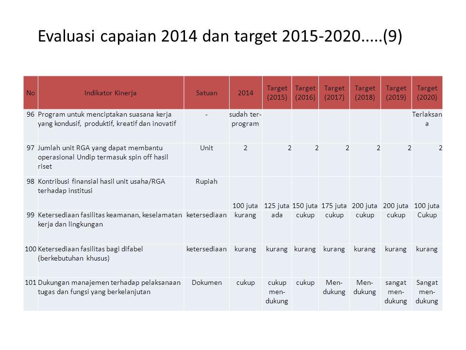 Evaluasi capaian 2014 dan target 2015-2020.....(9)