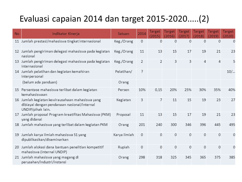 Evaluasi capaian 2014 dan target 2015-2020.....(2)
