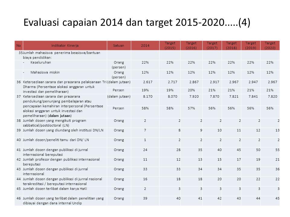 Evaluasi capaian 2014 dan target 2015-2020.....(4)