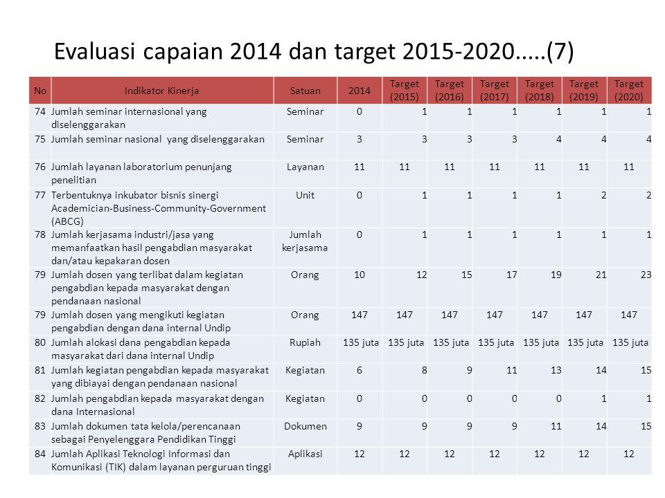 Evaluasi capaian 2014 dan target 2015-2020.....(7)