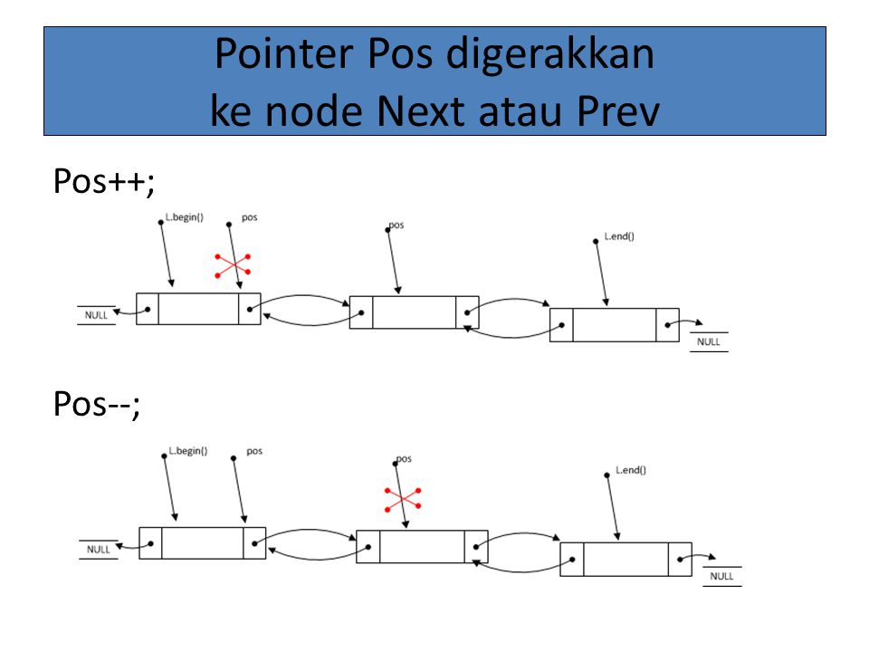 Pointer Pos digerakkan ke node Next atau Prev