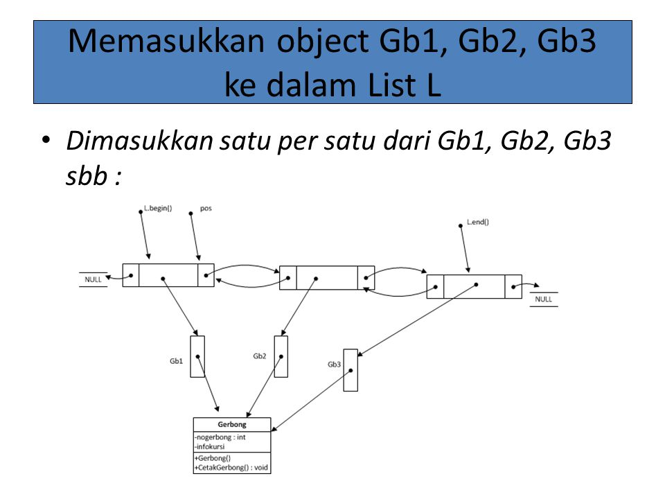 Memasukkan object Gb1, Gb2, Gb3 ke dalam List L