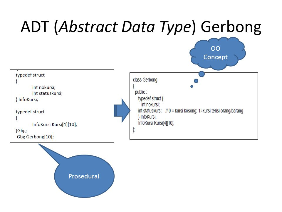ADT (Abstract Data Type) Gerbong