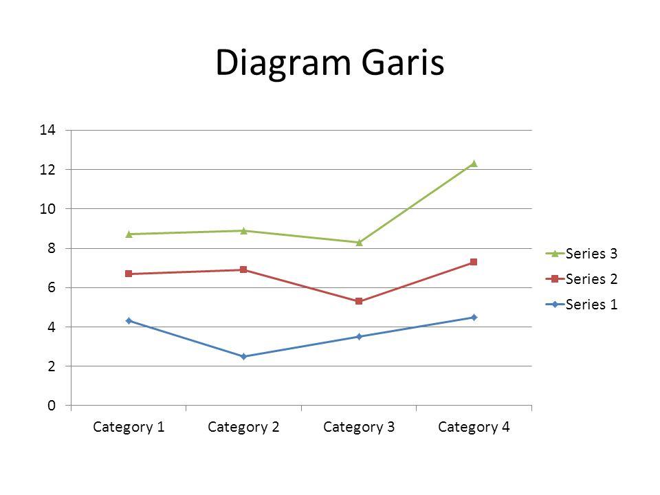 Diagram Garis