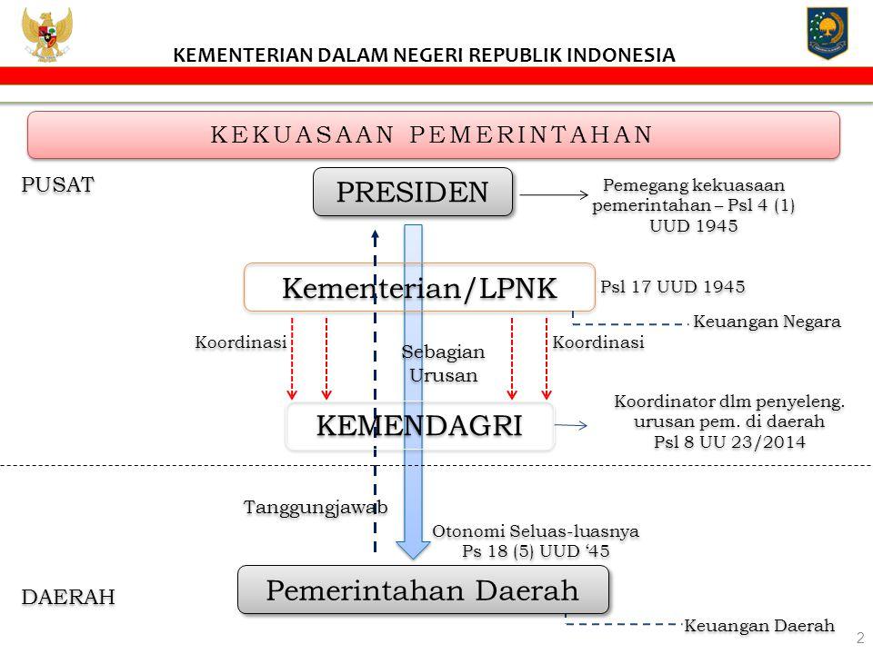 KEMENTERIAN DALAM NEGERI REPUBLIK INDONESIA