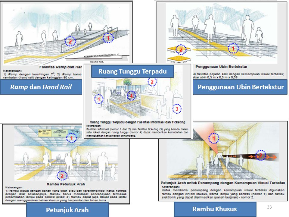 Ruang Tunggu Terpadu Ramp dan Hand Rail Penggunaan Ubin Bertekstur Petunjuk Arah Rambu Khusus