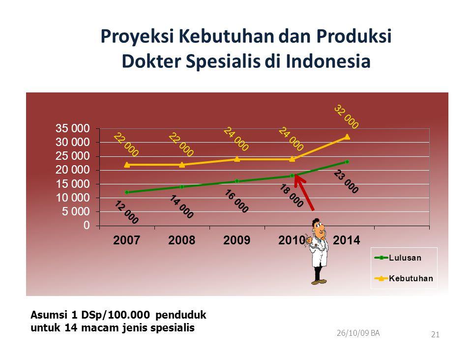 Proyeksi Kebutuhan dan Produksi Dokter Spesialis di Indonesia