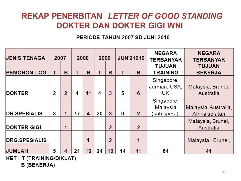 REKAP PENERBITAN LETTER OF GOOD STANDING DOKTER DAN DOKTER GIGI WNI