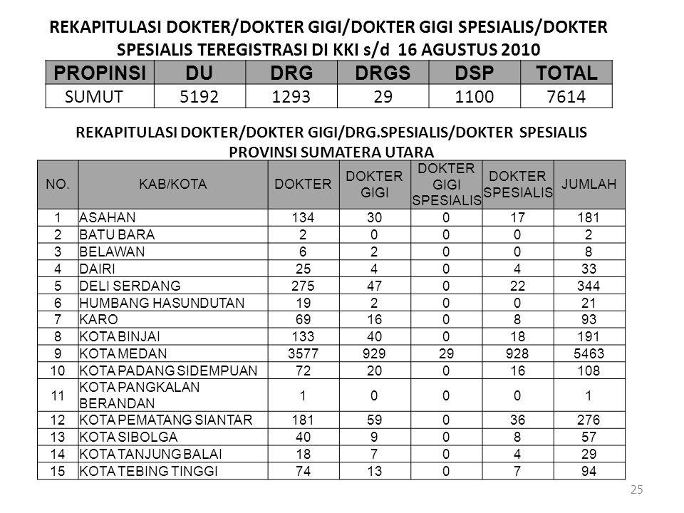 REKAPITULASI DOKTER/DOKTER GIGI/DOKTER GIGI SPESIALIS/DOKTER SPESIALIS TEREGISTRASI DI KKI s/d 16 AGUSTUS 2010