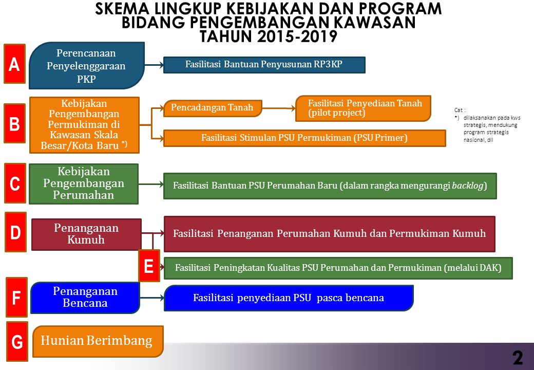 SKEMA LINGKUP KEBIJAKAN DAN PROGRAM BIDANG PENGEMBANGAN KAWASAN TAHUN 2015-2019