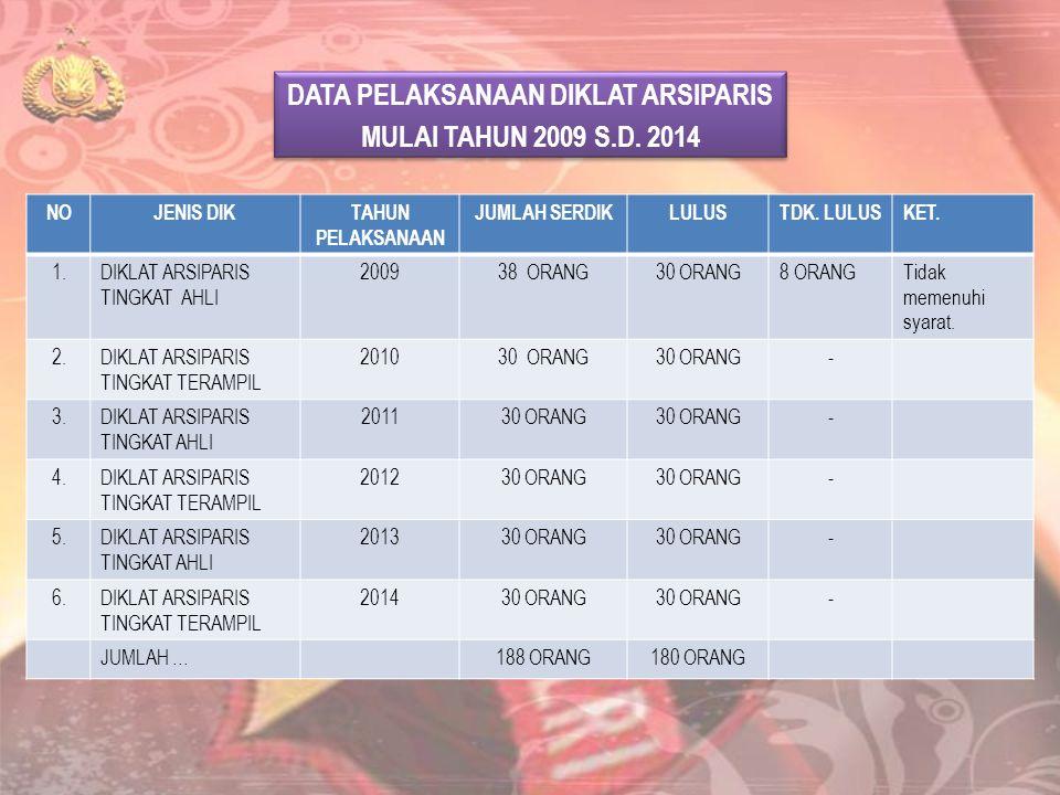 DATA PELAKSANAAN DIKLAT ARSIPARIS MULAI TAHUN 2009 S.D. 2014