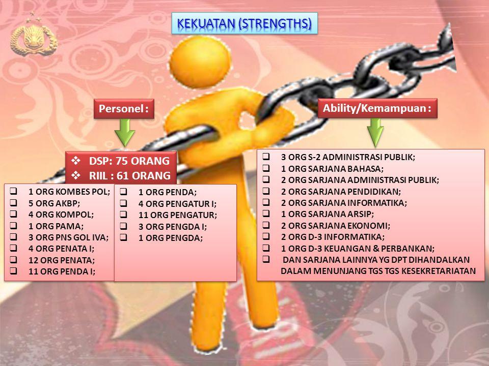 KEKUATAN (STRENGTHS) Personel : Ability/Kemampuan : DSP: 75 ORANG
