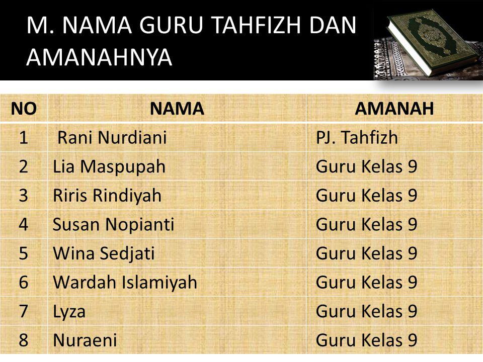 M. NAMA GURU TAHFIZH DAN AMANAHNYA