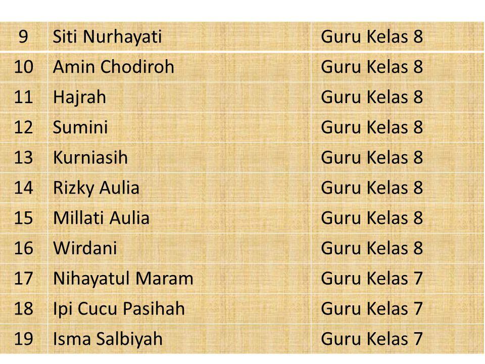 9 Siti Nurhayati. Guru Kelas 8. 10. Amin Chodiroh. 11. Hajrah. 12. Sumini. 13. Kurniasih. 14.