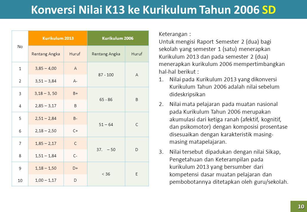 Konversi Nilai K13 ke Kurikulum Tahun 2006 SD