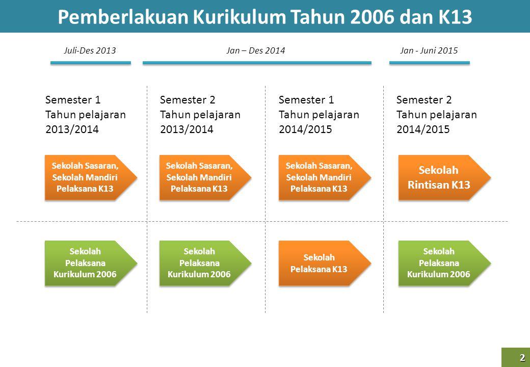 Pemberlakuan Kurikulum Tahun 2006 dan K13