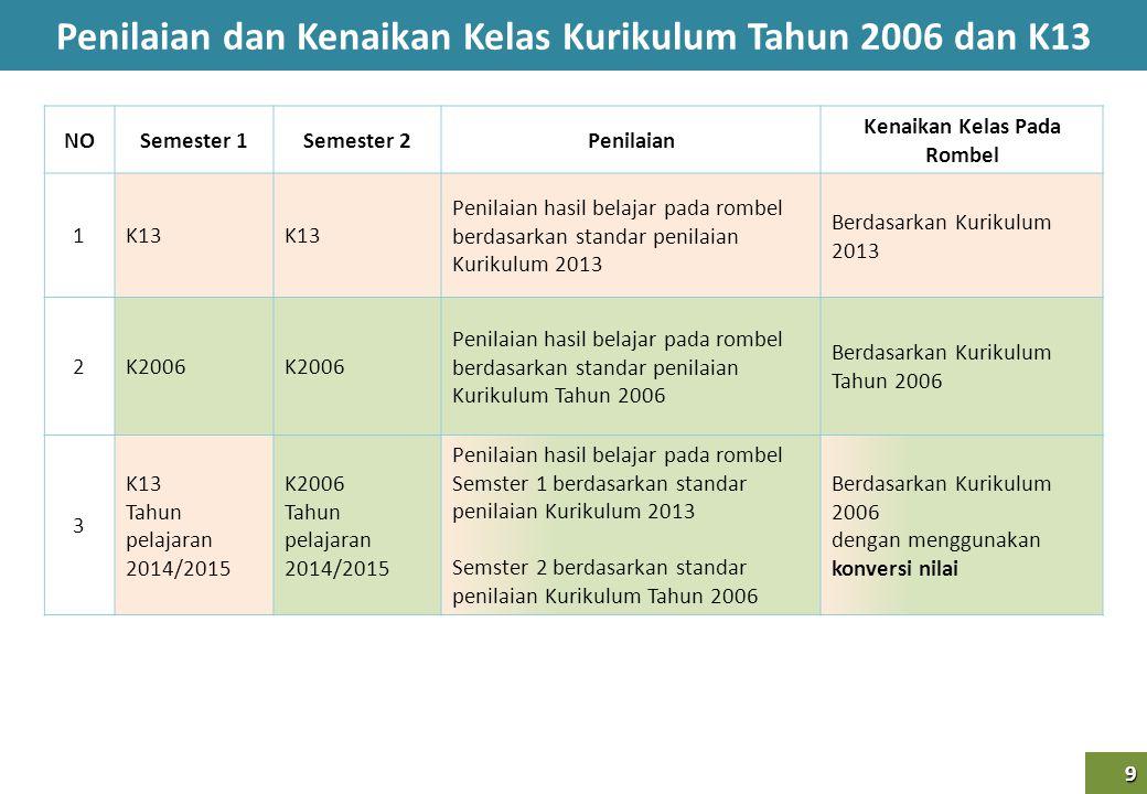 Penilaian dan Kenaikan Kelas Kurikulum Tahun 2006 dan K13