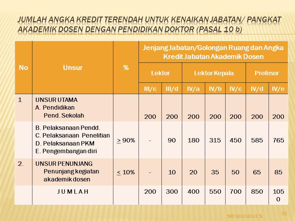 Jenjang Jabatan/Golongan Ruang dan Angka Kredit Jabatan Akademik Dosen