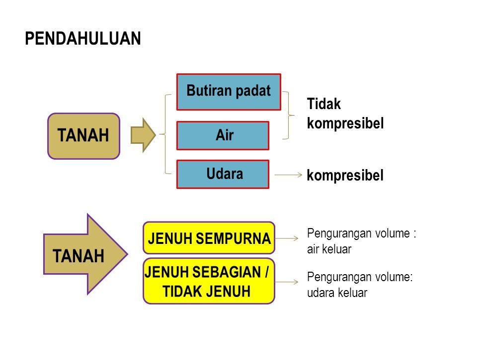 JENUH SEBAGIAN / TIDAK JENUH