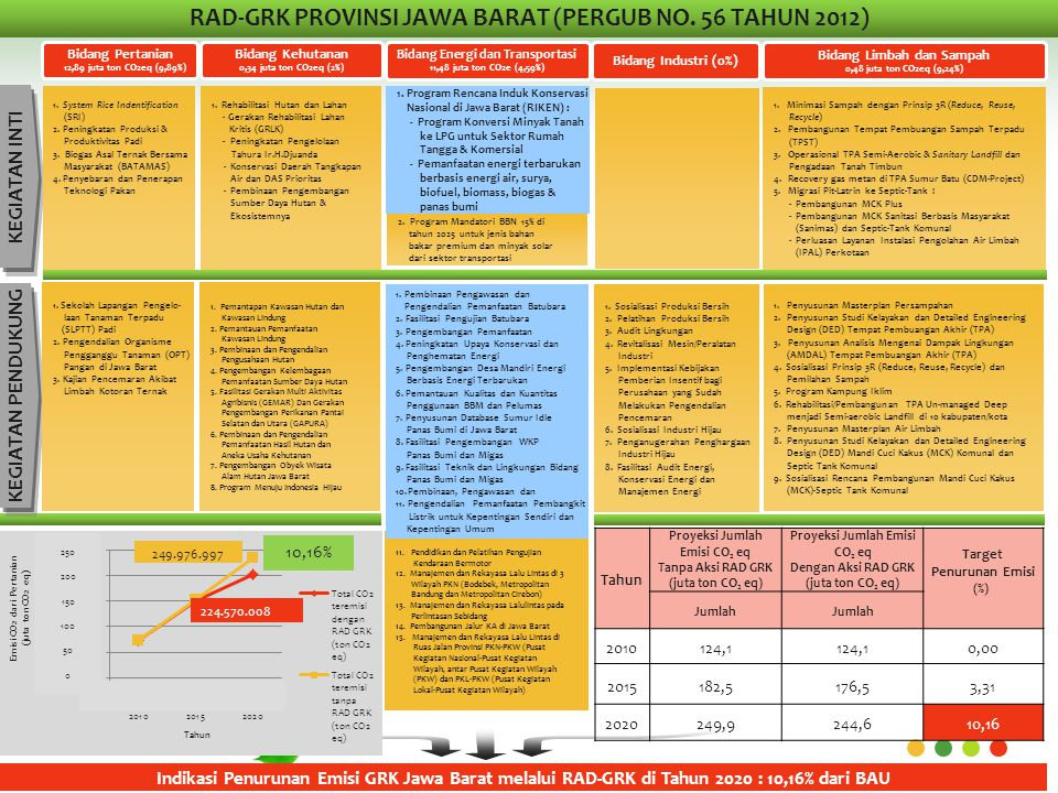 RAD-GRK PROVINSI JAWA BARAT (PERGUB NO. 56 TAHUN 2012)