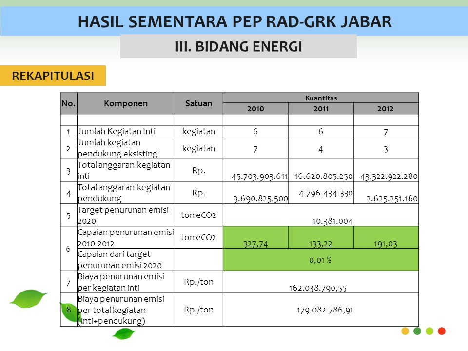 HASIL SEMENTARA PEP RAD-GRK JABAR