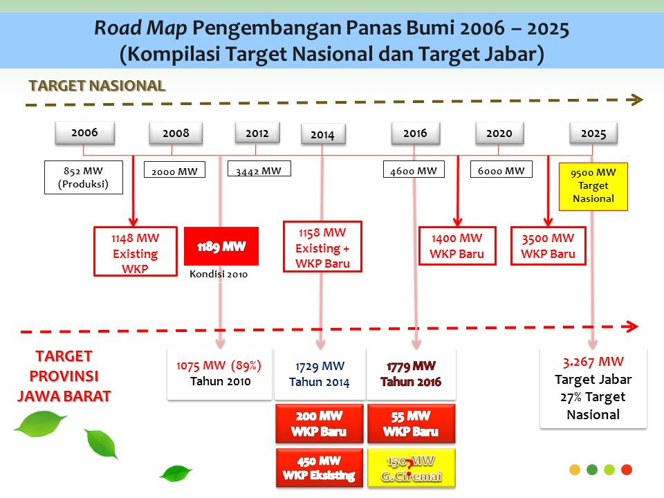 Road Map Pengembangan Panas Bumi 2006 – 2025 (Kompilasi Target Nasional dan Target Jabar)