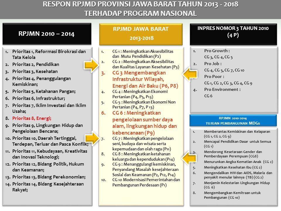 RESPON RPJMD PROVINSI JAWA BARAT TAHUN 2013 - 2018
