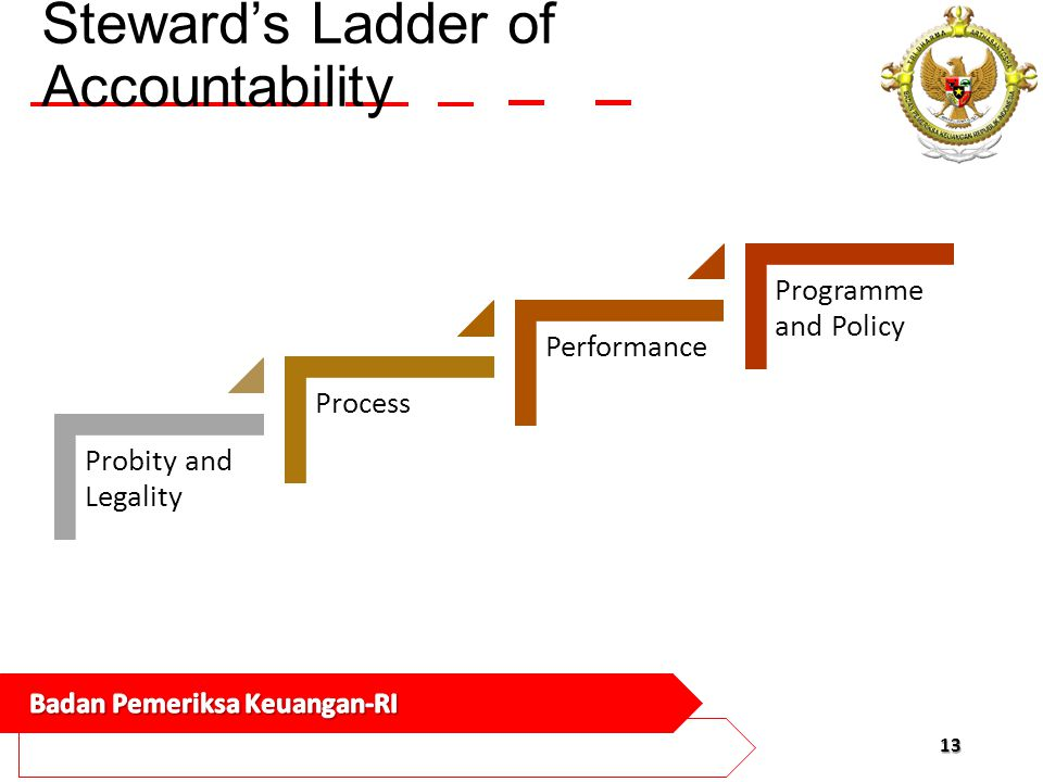 Steward's Ladder of Accountability