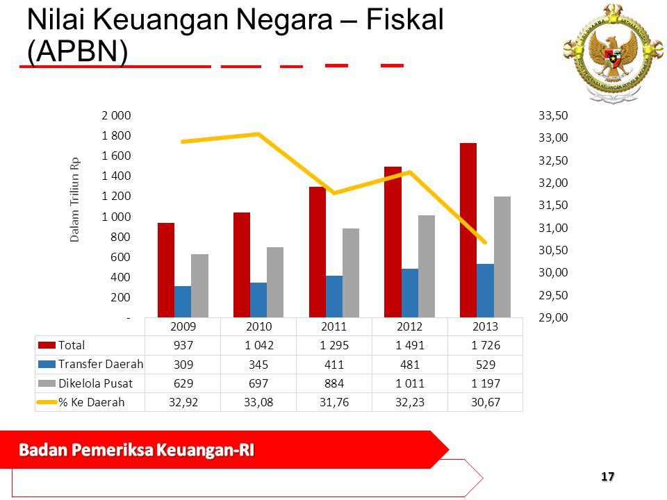 Nilai Keuangan Negara – Fiskal (APBN)