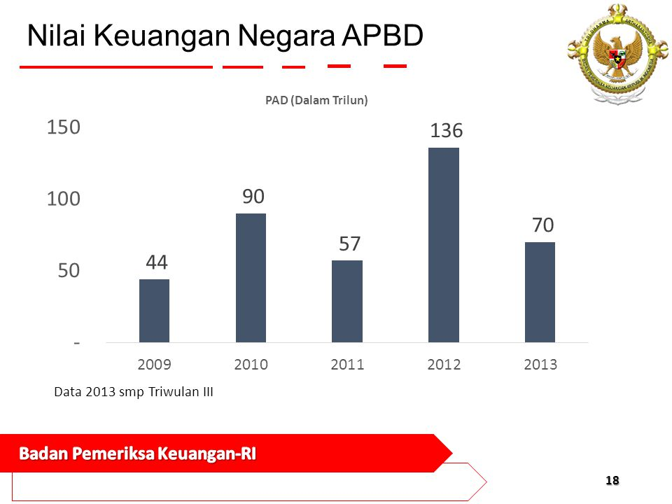 Nilai Keuangan Negara APBD