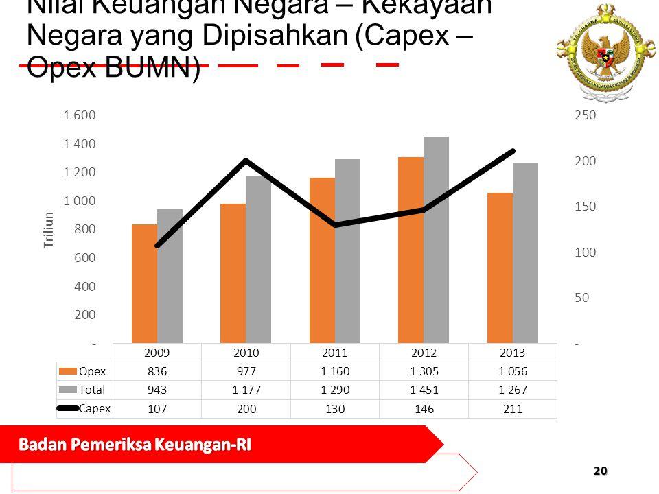 Nilai Keuangan Negara – Kekayaan Negara yang Dipisahkan (Capex – Opex BUMN)