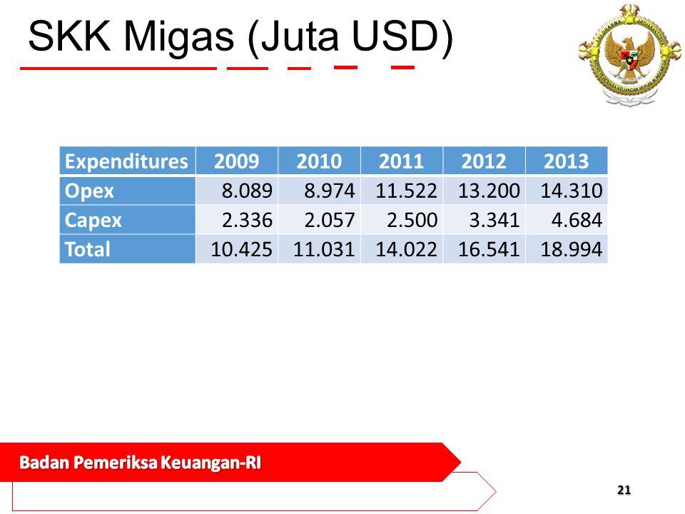 SKK Migas (Juta USD) Expenditures 2009 2010 2011 2012 2013 Opex 8.089