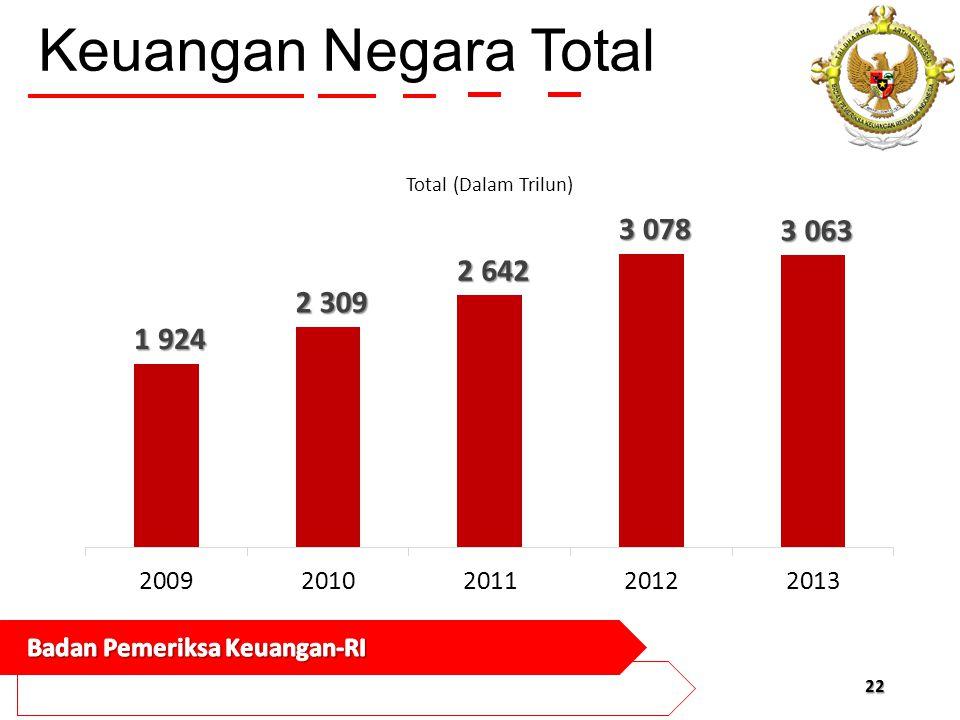 Keuangan Negara Total
