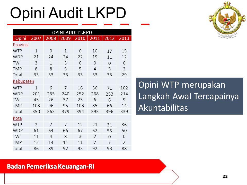 Opini Audit LKPD Opini WTP merupakan Langkah Awal Tercapainya