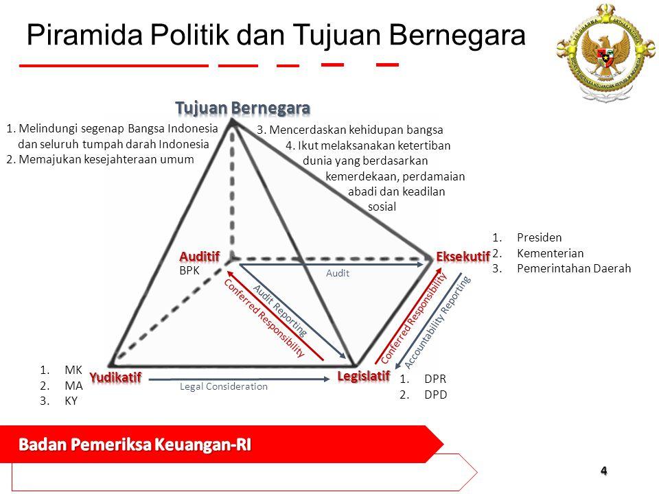 Piramida Politik dan Tujuan Bernegara