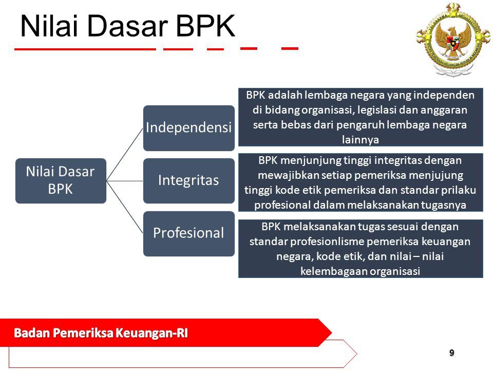 Nilai Dasar BPK Nilai Dasar BPK. Independensi. Integritas. Profesional.