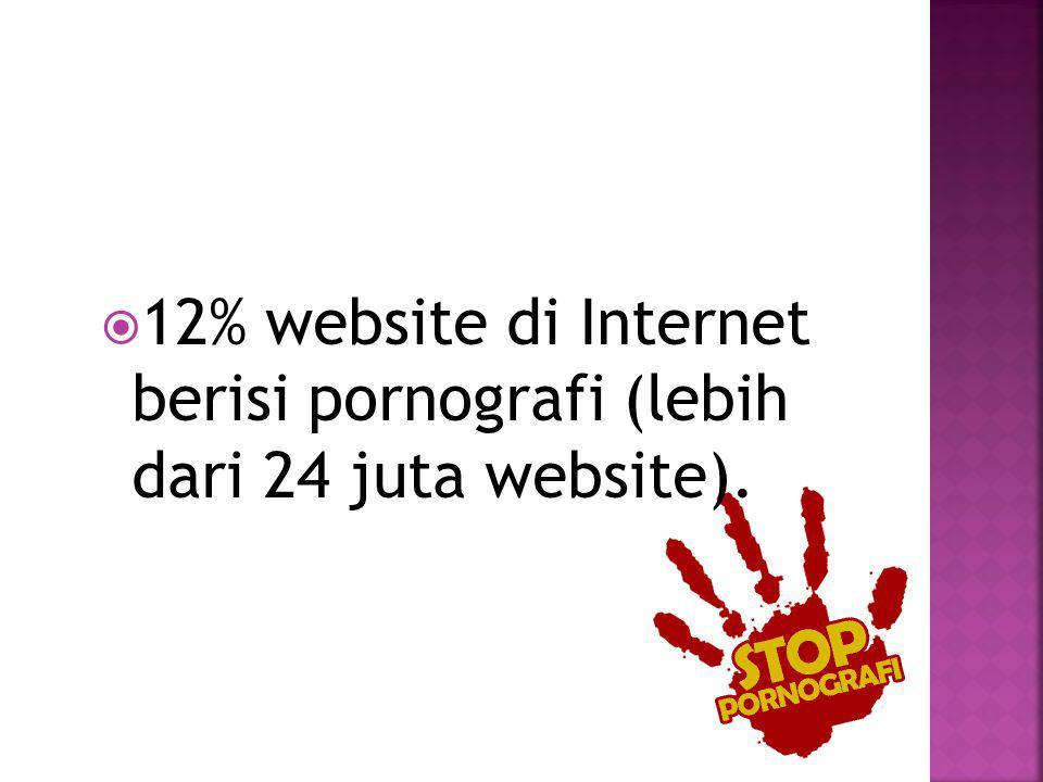 12% website di Internet berisi pornografi (lebih dari 24 juta website).