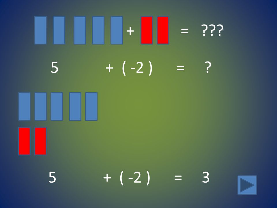 + = 5 + ( -2 ) = 5 + ( -2 ) = 3